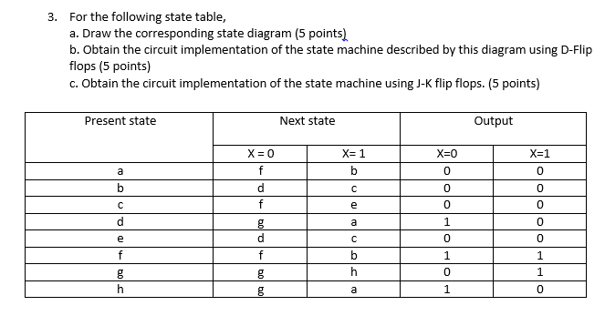 Solved for the following state table draw the correspond for the following state table draw the correspon ccuart Images