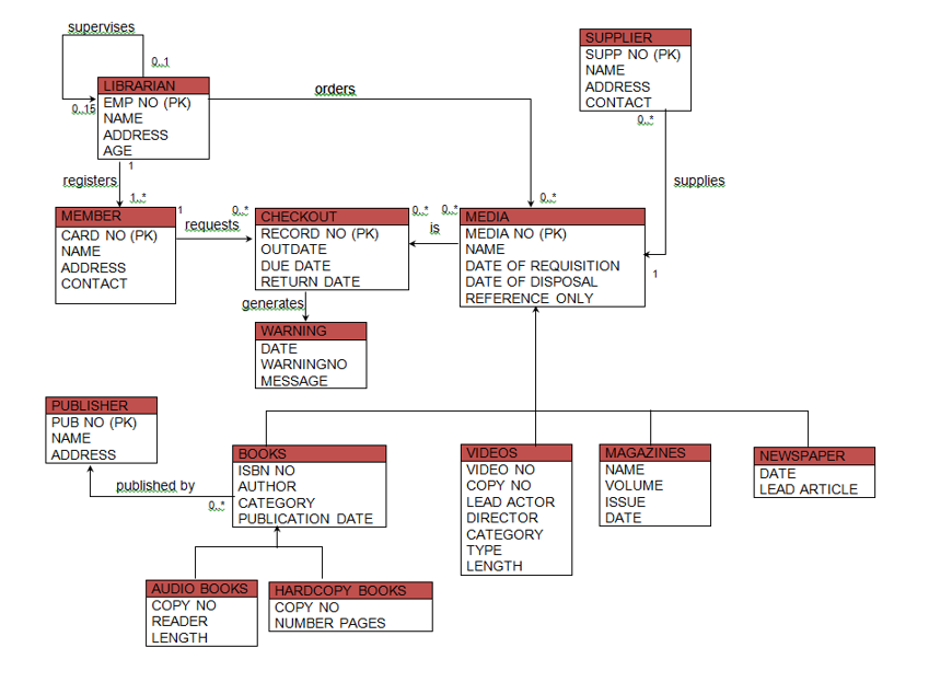 Solved current library uml diagram based on diagram need expert answer ccuart Choice Image