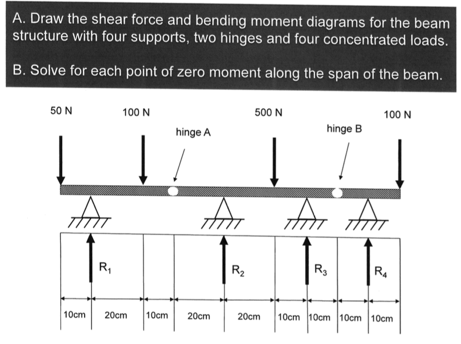 Solved a draw the shear force and bending moment diagram a draw the shear force and bending moment diagrams for the beam structure with four ccuart Images