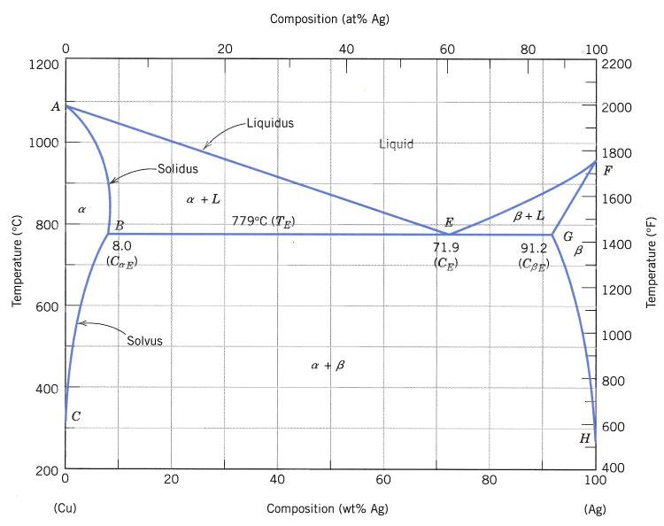 Phase Diagram Copper Copper-silver Phase