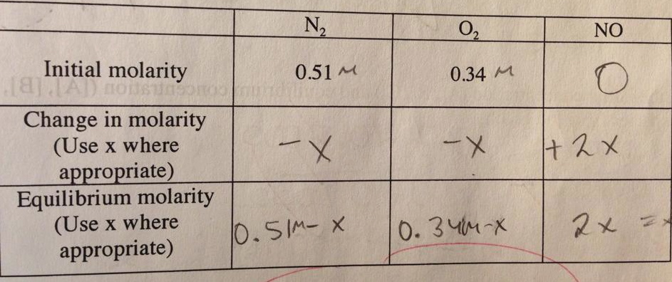 Calculate the equilibrium concentration of N2, O2,
