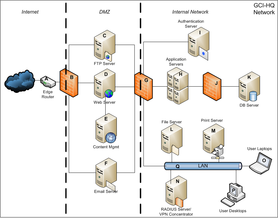internal network security A perimeter network security zone protects internal network resources from an untrusted network if a boundary is needed between azure and an on-premises network, the security devices can reside on either side of the connection (or both sides.