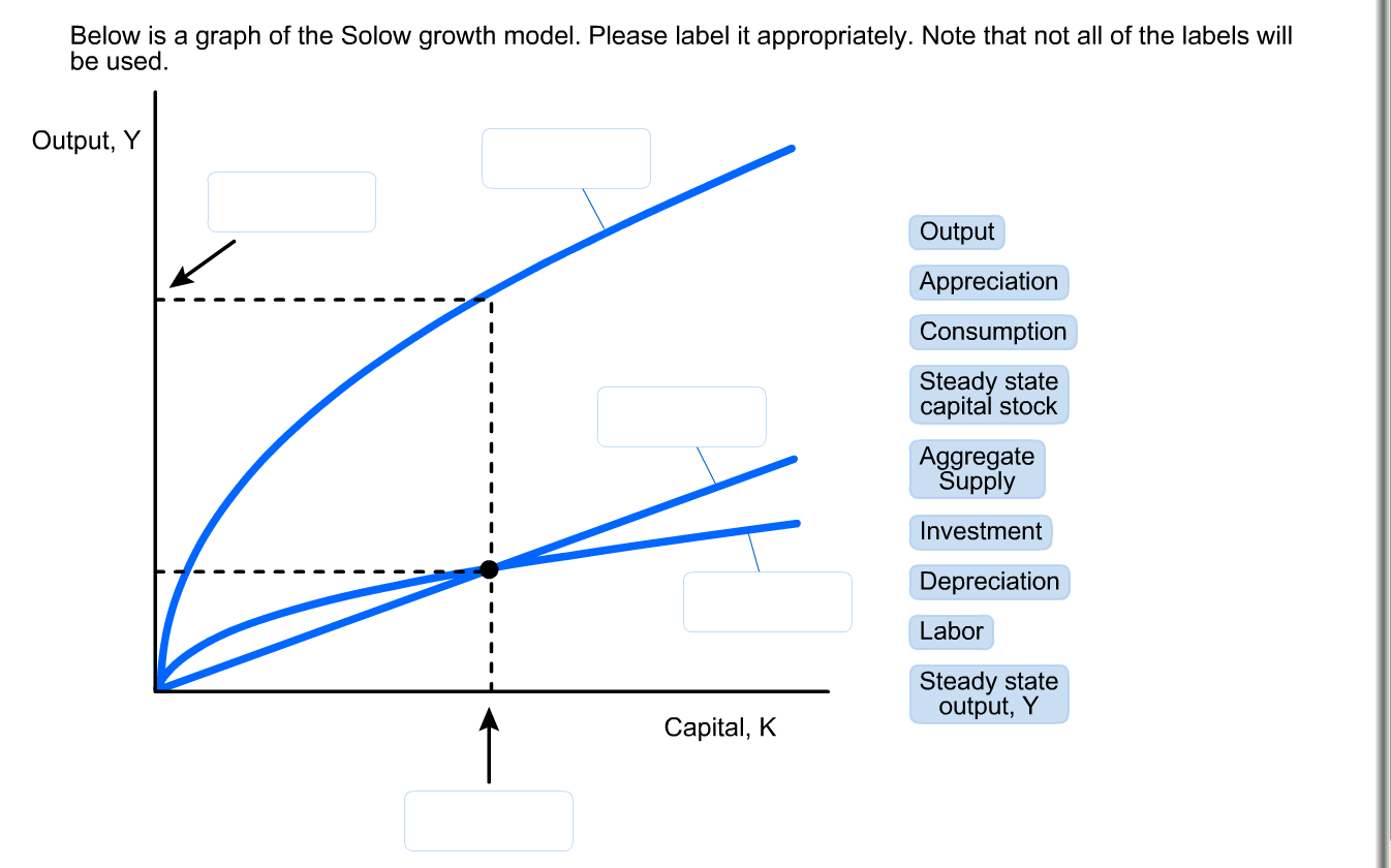 Below Is A Graph Of The Solow Growth Model. Please... | Chegg.com