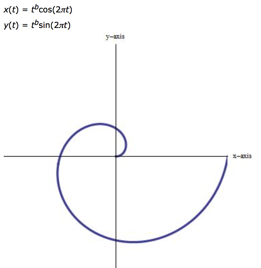 how to find where a parametric curve intersects itself