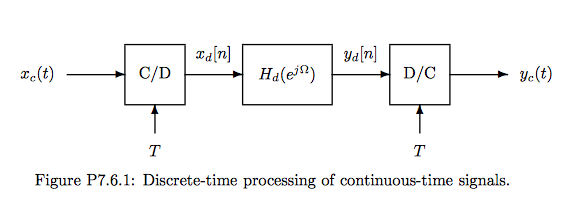 Figure P7.6.1: Discrete-time processing of contino