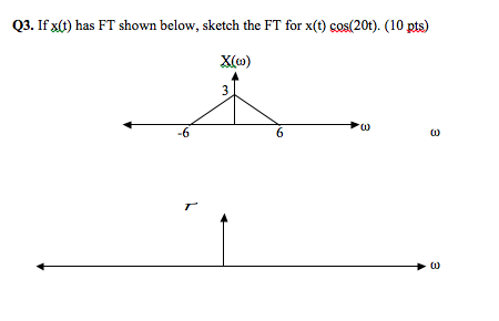 If x(t) has FT shown below, sketch the FT for x(t)