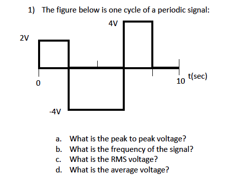 The figure below is one cycle of a periodic signal