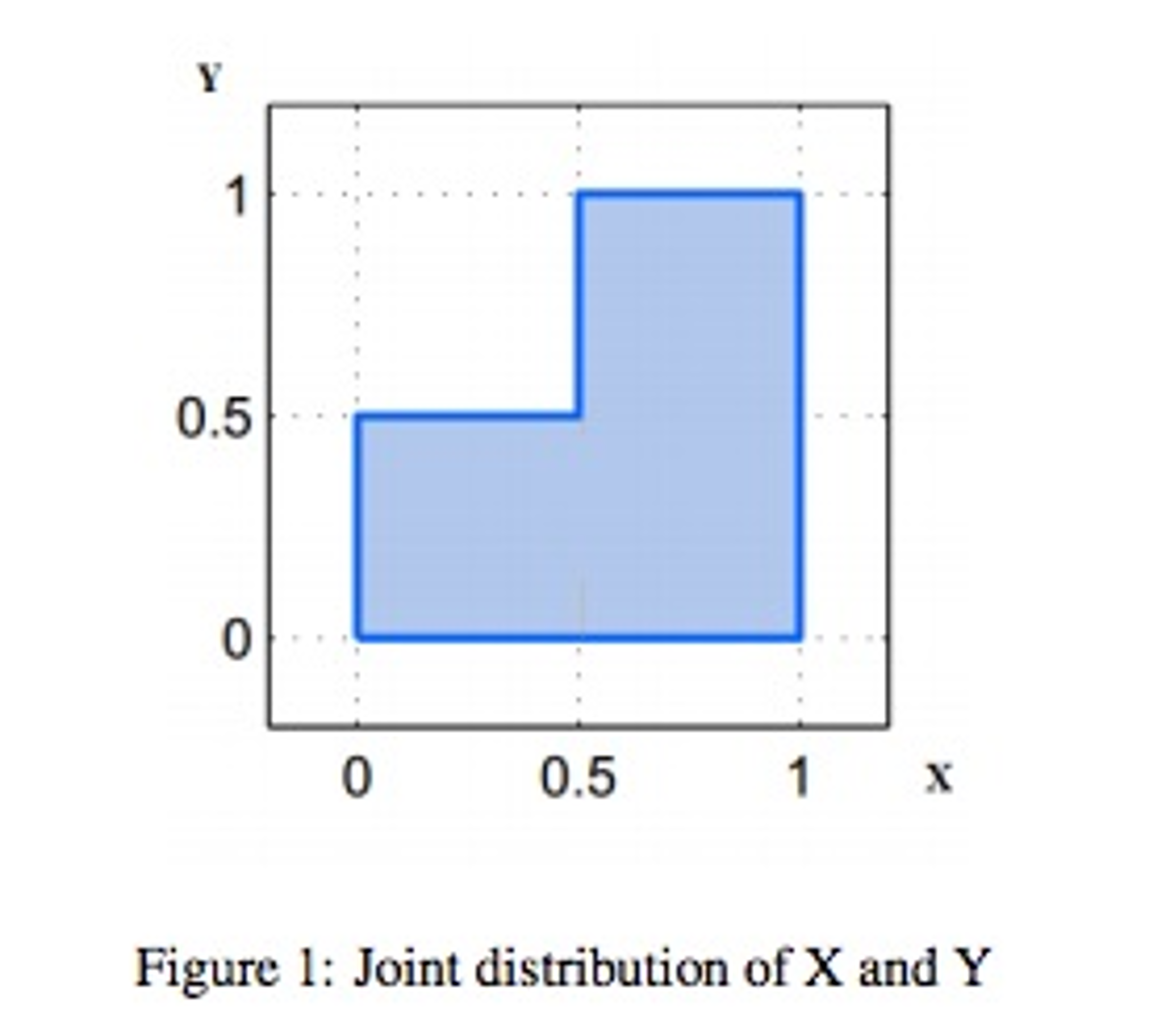 Solved let random variables xy are jointly uniformly dis 05 05 figure 1 joint distribution of x and y ccuart Gallery