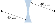Find the focal length of the glass lens in the fig