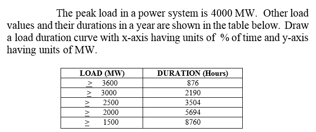 The peak load in a power system is 4000 MW. Other