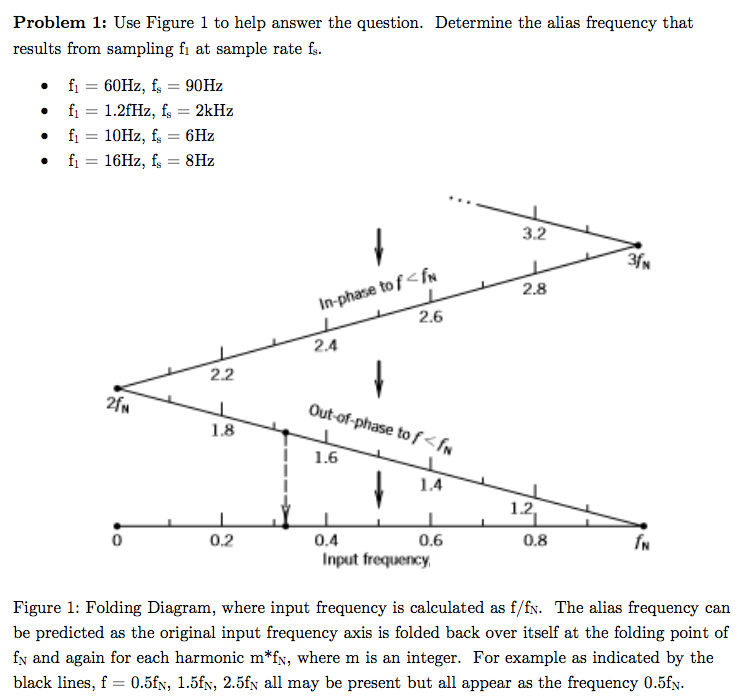 Frequency Diagram Example : Solved use figure to help answer the question determin