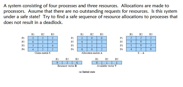 A system consisting of four processes and three re
