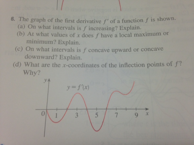 how to find inflection points from first derivative graph