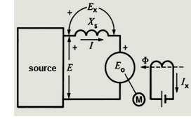 3 Phase 400 Breaker Panel Wiring Diagram besides Electrical Engineering Archive 2014 December 02 further Salient Pole Synchronous Motor further Capability Curve Of Synchronous Generator furthermore Nominal T Model Transmission Line. on lagging power factor phasor diagram