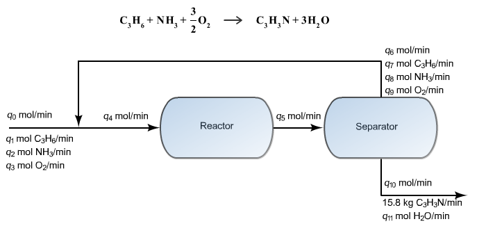 oxygen and miscellaneous reaction ammonia On the mechanism of the reaction of anism of the reaction of ninhydrin with amino tinguished from amines and ammonia because the former react.