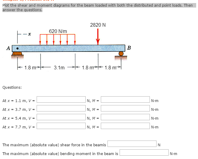 Plot The Shear And Moment Diagrams For The Beam Lo... | Chegg.com