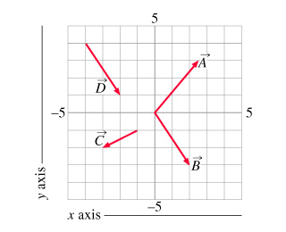Components of Vectors Shown is a 10 by 10 grid,