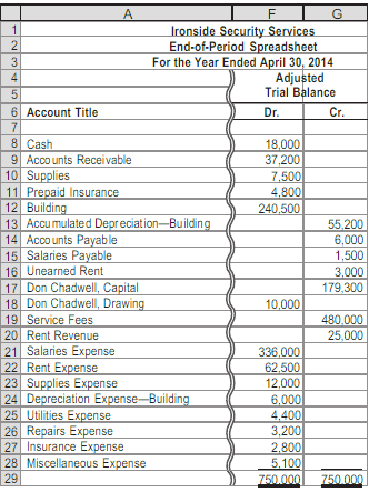 how to close the balance of the income summary account