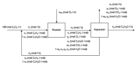 ethylene oxide is produced by the catalytic oxidat - Ethylene Oxide Process Flow Diagram