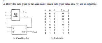 Derive the state graph for the serial adder, build