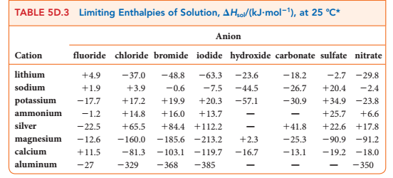 enthalpy change for sodium hydrogen carbonate Assessed practical: planning introduction: the aim of this experiment is to find the enthalpy change for the decomposition of sodium hydrogen carbonate 2nahco = na2co3 + co2 + h2o using the enthalpy change of the following reactions.