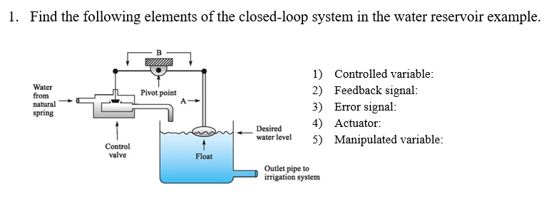Solved: Find The Following Elements Of The Closed-loop Sys ...