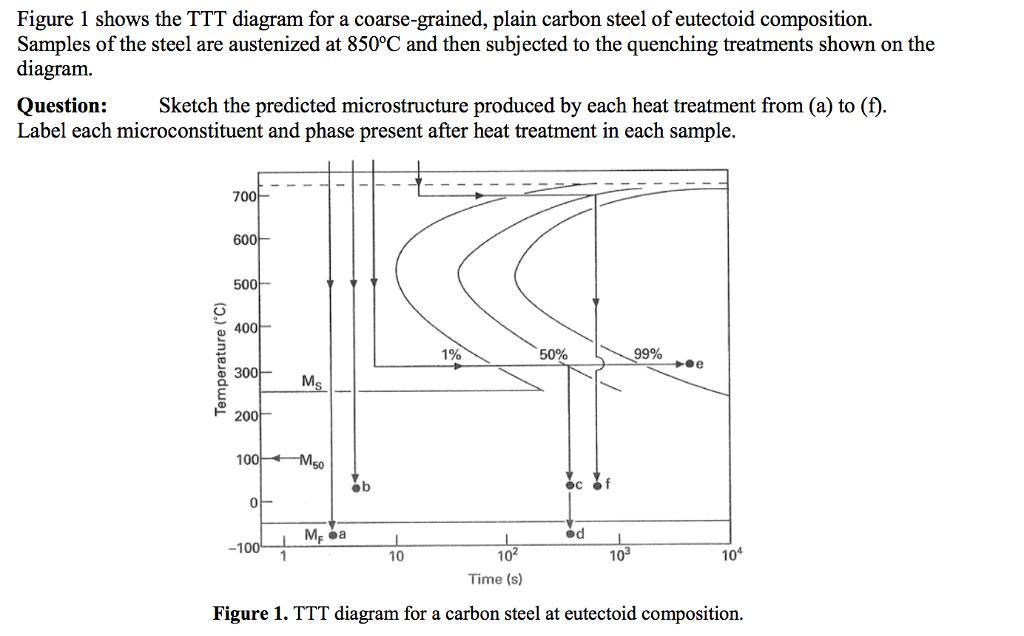 Solved figure 1 shows the ttt diagram for a coarse graine figure 1 shows the ttt diagram for a coarse graine ccuart Images