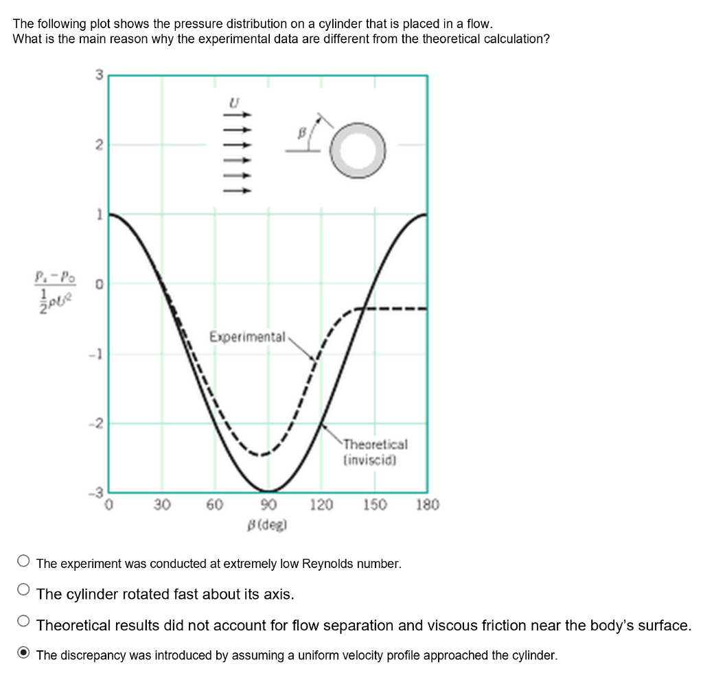 Solved the following plot shows the pressure distribution question the following plot shows the pressure distribution on a cylinder that is placed in a flow what i pooptronica Images