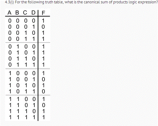 For the following truth table, what is the canonic