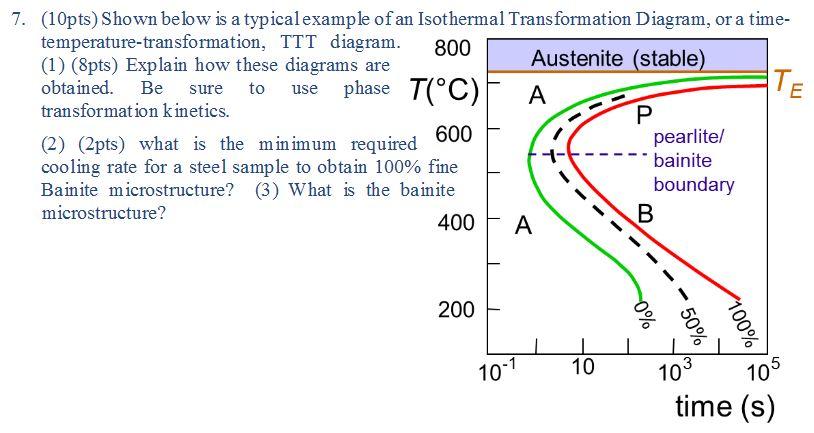 Time temperature transformation diagram steel data wiring diagrams shown below is a typical example of an isothermal chegg com phase diagram example problems question ccuart Images