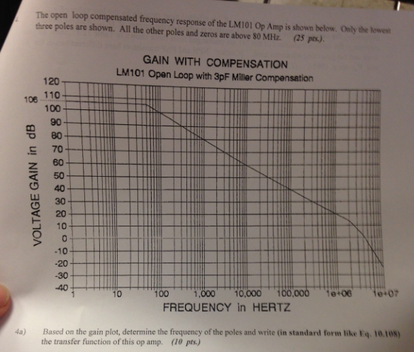 Based on the gain plot determine the frequency of