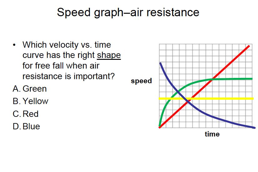 Free fall physics graph