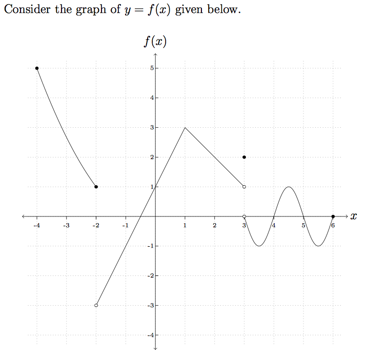 Solved: The Graph Of F(x)| Is Given Below. Use This Graph ...