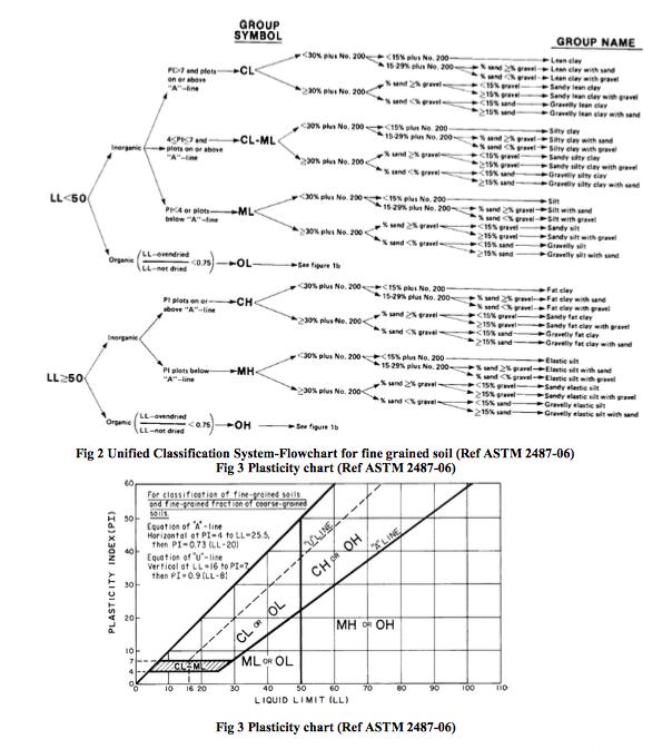Uscs Soil Classification Chart Erkalnathandedecker