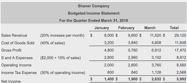 solved shaner company budgeted income statement for the q