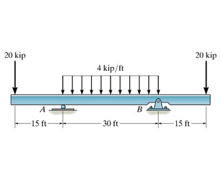 Draw The SHEAR AND MOMENT Diagram For The Beam. Fo... | Chegg.com