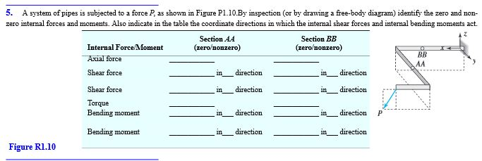 A system of pipes is subjected to a force P, as sh