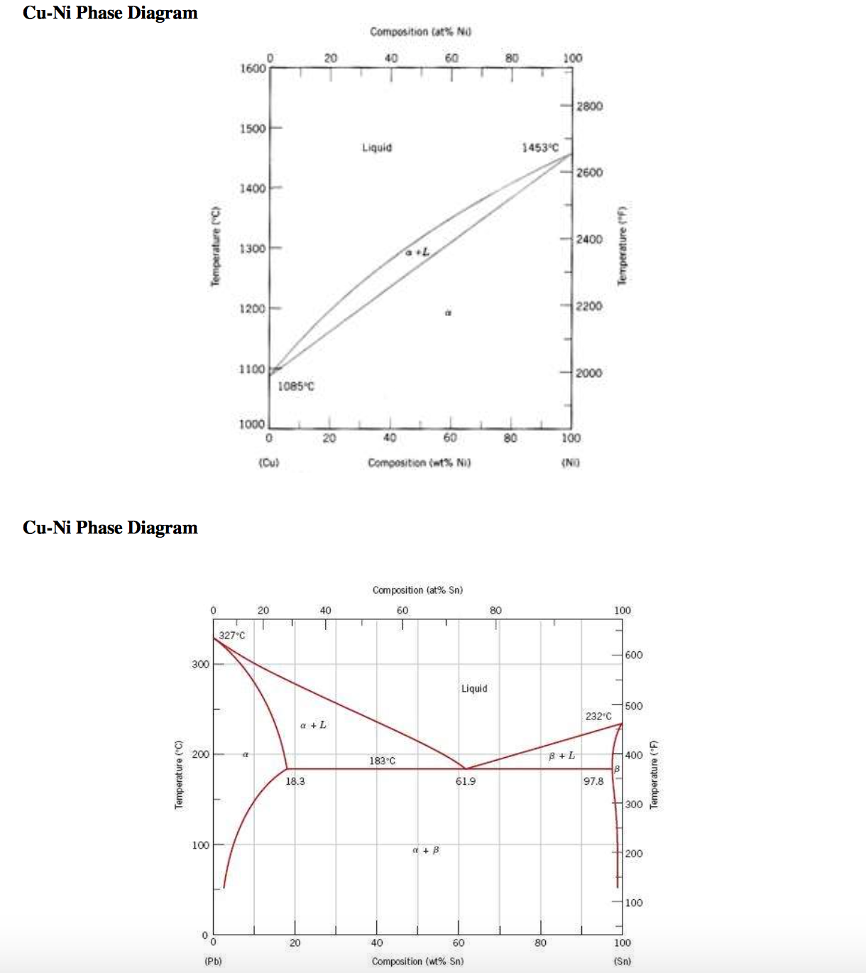Solved cu ni phase diagram cu ni phase diagram 3 a 65 wt image for cu ni phase diagram cu ni phase diagram 3 ccuart Images