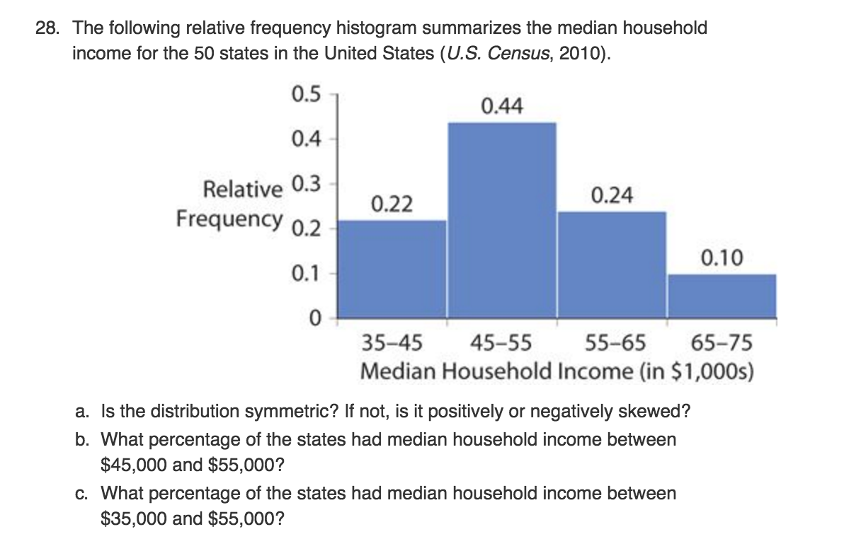 Question: The Following Relative Frequency Histogram Summari This Is Only  A Preview How To Find The Median
