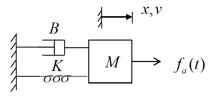 solved  consider the following mechanical system  a  draw