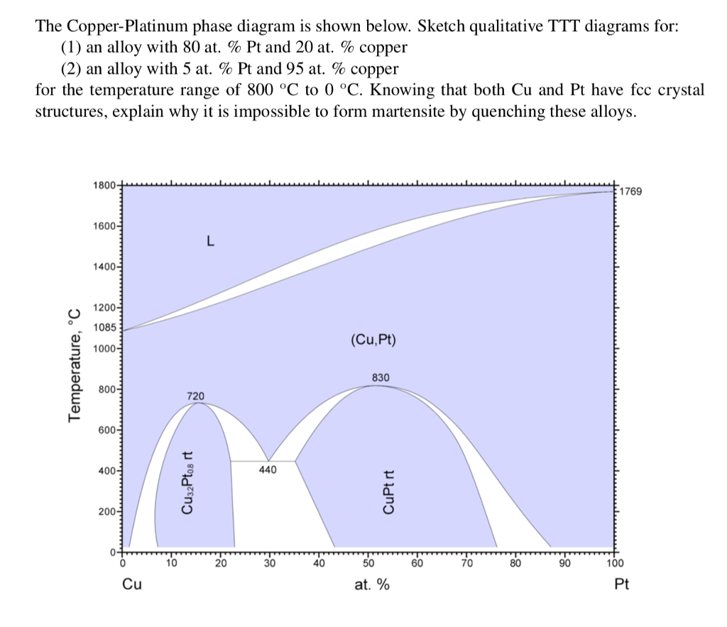 Solved the copper platinum phase diagram is shown below the copper platinum phase diagram is shown below sketch qualitative ttt diagrams for pooptronica