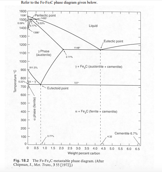 Solved refer to the fe fe3c phase diagram given belo 1600 question refer to the fe fe3c phase diagram given belo 1600 538 peritectic point 1 495 1500 1400 1300 1200 ccuart Choice Image