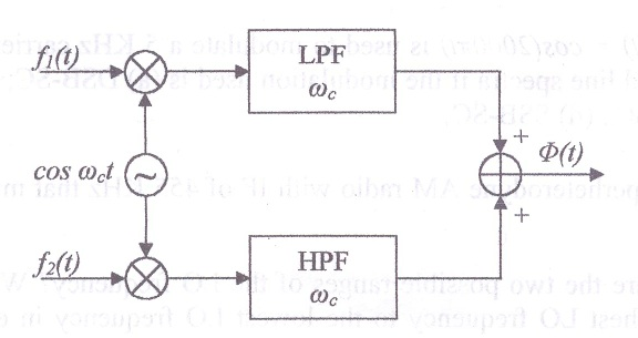 The system shown in Fig(2) sends two messages on o