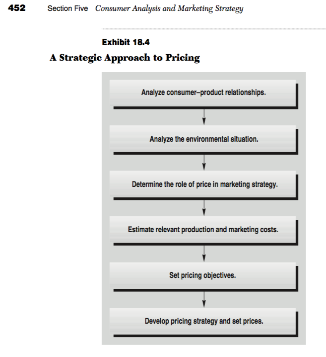 Strategic Pricing: Solved: Define Types Of Pricing Strategies, And Provide Ex