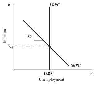 Question: Phillips Curve and Okun's Law -- completed but need helpunderstanding part D.This is from my co...