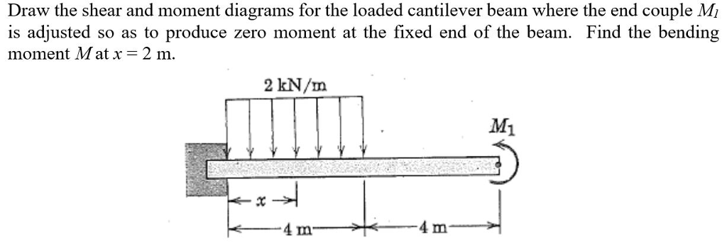 Solved draw the shear and moment diagrams for the loaded draw the shear and moment diagrams for the loaded end beam where the end couple mi ccuart Images