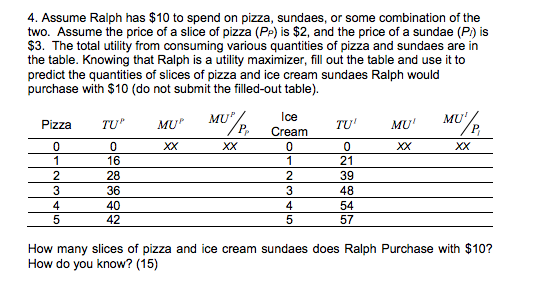 Question: Assume Ralph has $10 to spend on pizza, sundaes, or some combination of the two. Assume the price...