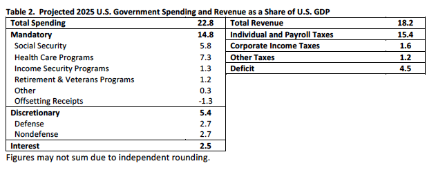 Question: Explain what spending cuts and/or tax increases ought to beundertaken to reduce the government b...