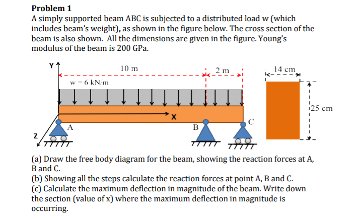 Solved  A Simply Supported Beam Abc Is Subjected To A Dist