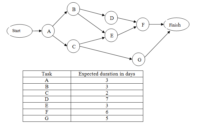 Consider the above project network diagram identi chegg consider the above project network diagram i publicscrutiny Image collections